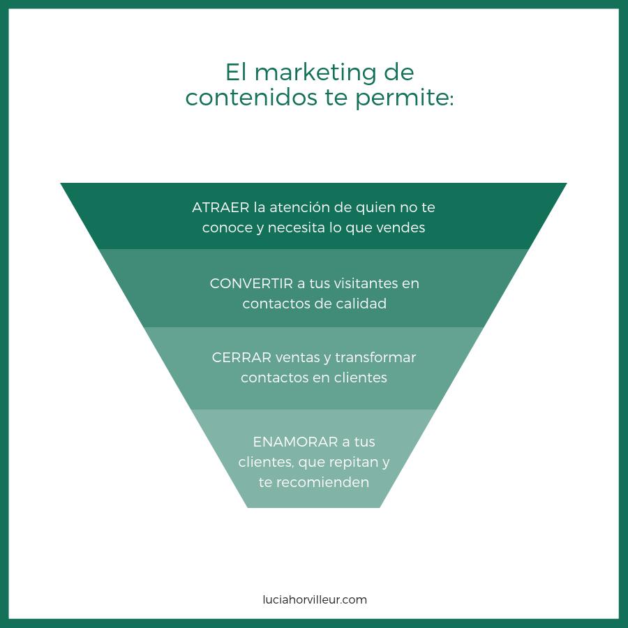 Marketing de contenidos, qué te permite conseguir